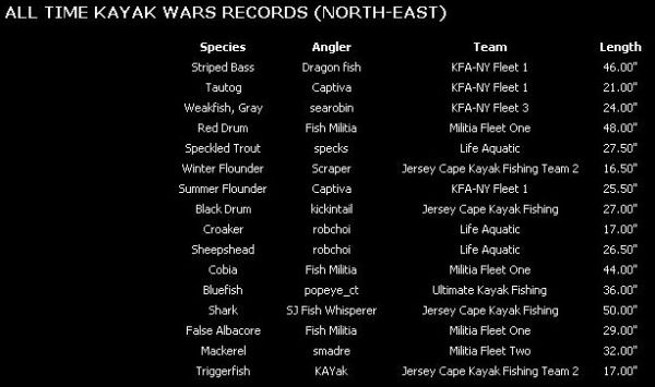 Kayak_Wars_Record_North_East_2010